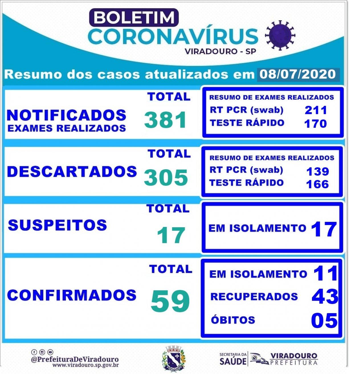 Boletim Epidemiológico Viradouro (Atualização 08/07/2020)