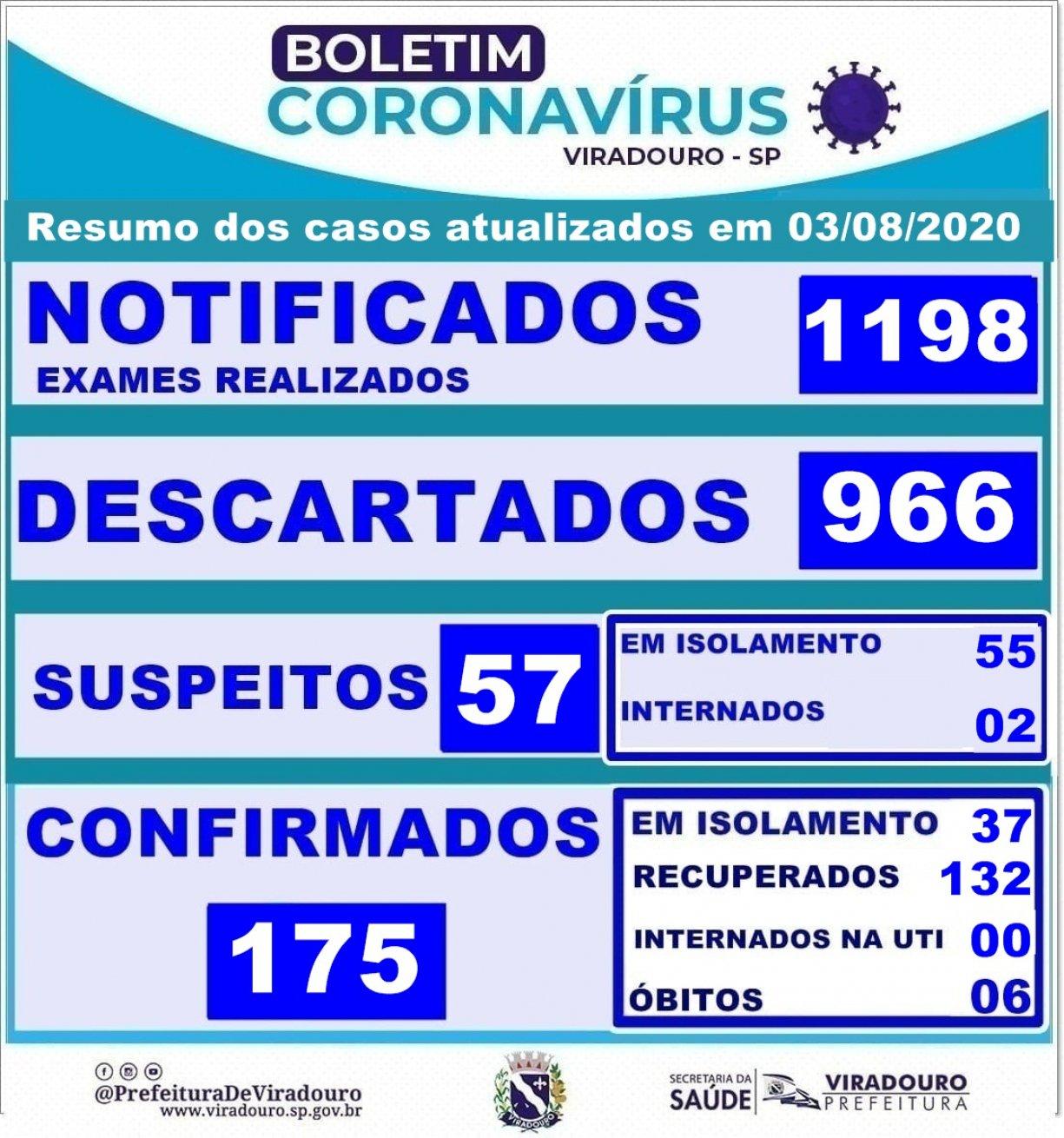 Boletim Epidemiológico Viradouro (Atualização 03/08/2020)