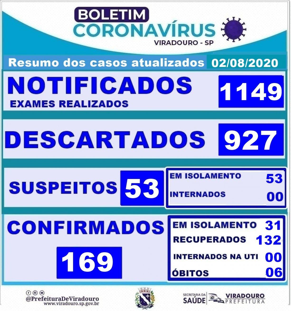 Boletim epidemiologico resumo dos casos atualizados em 02/08/2020