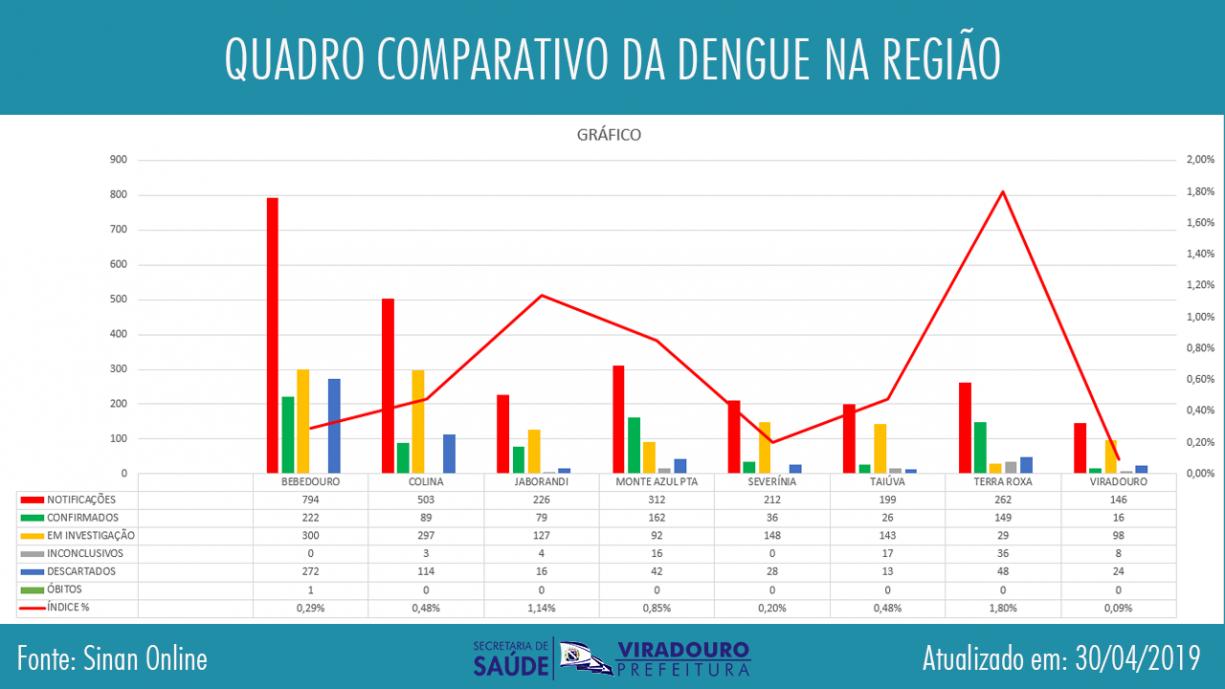Quadro Comparativo da Dengue na Região