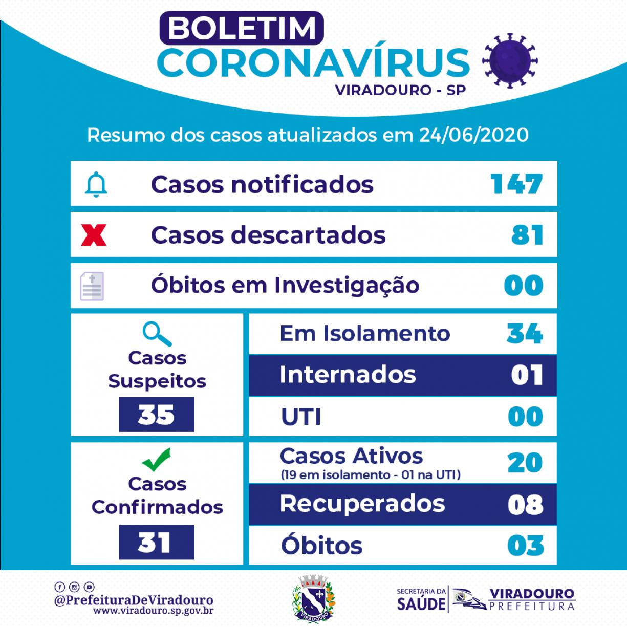 Boletim Epidemiológico Viradouro (Atualização 24/06/2020)