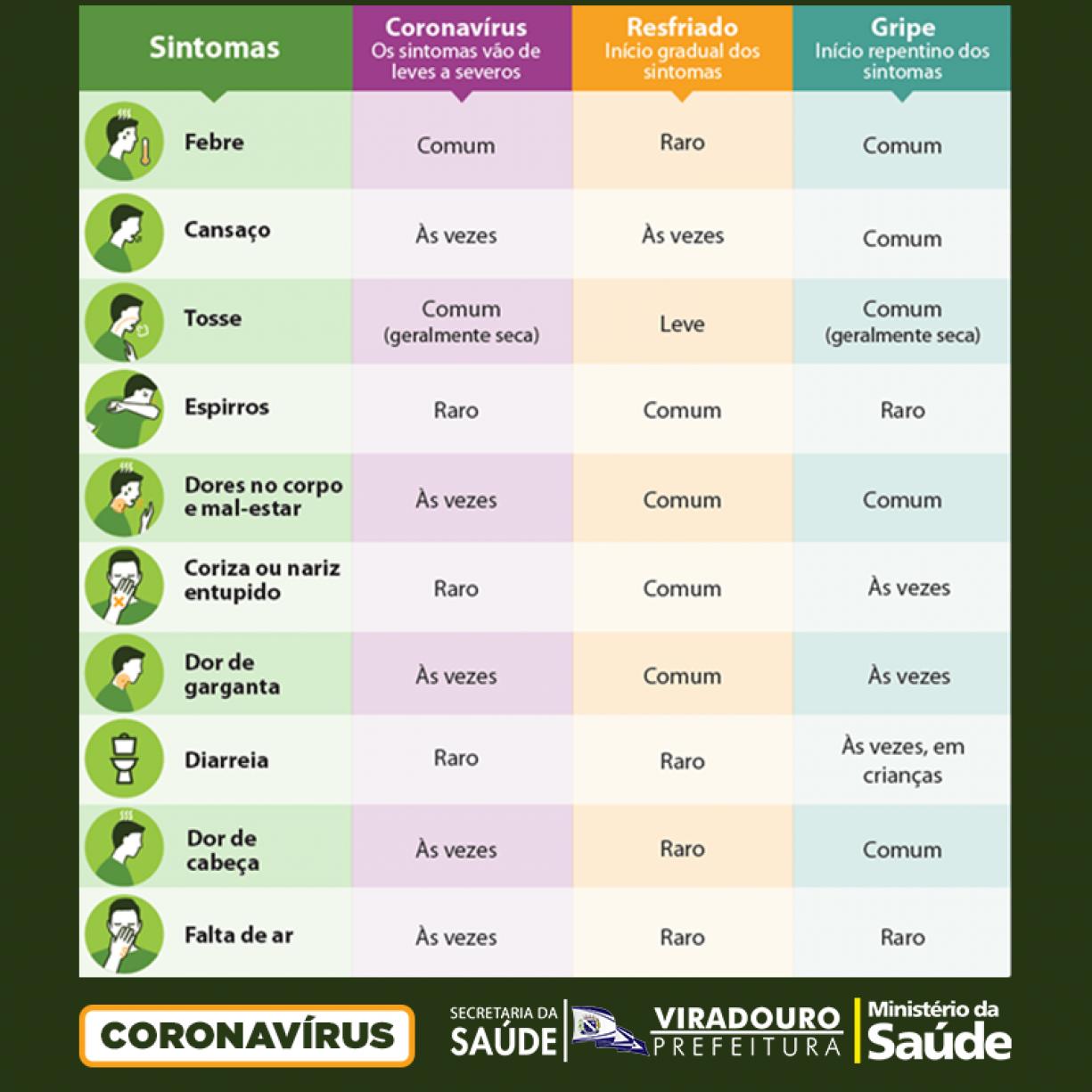 Saiba Como Diferenciar os Sintomas da Gripe, Resfriado e do Coronavírus