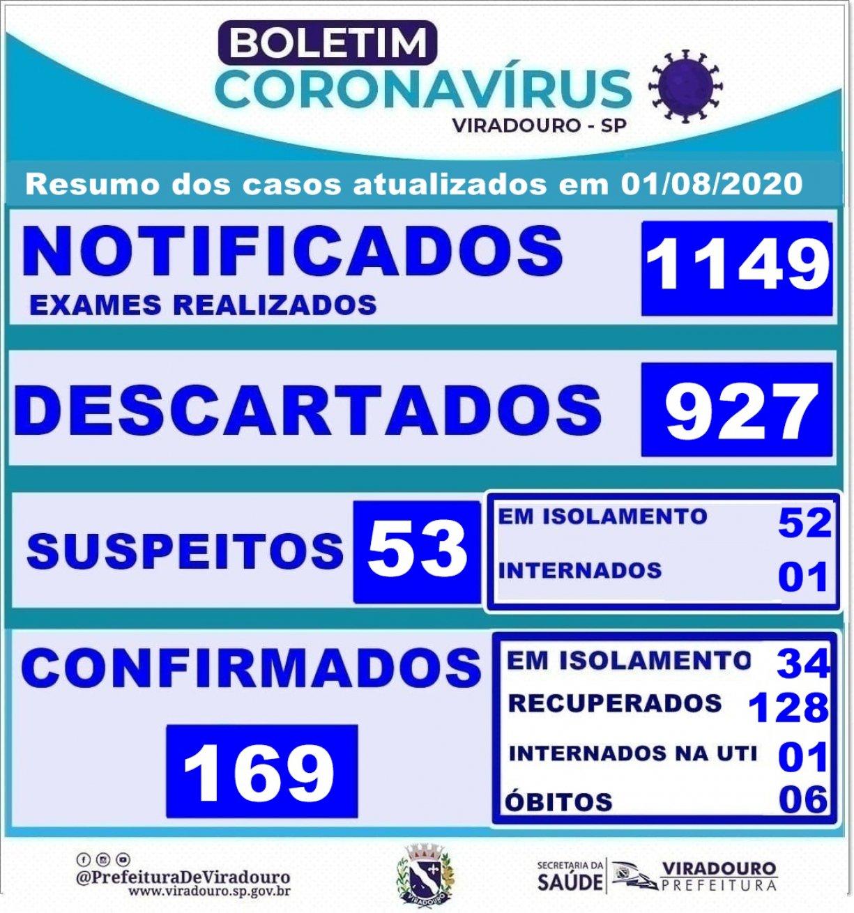 Boletim Epidemiológico Viradouro (Atualização 01/08/2020)
