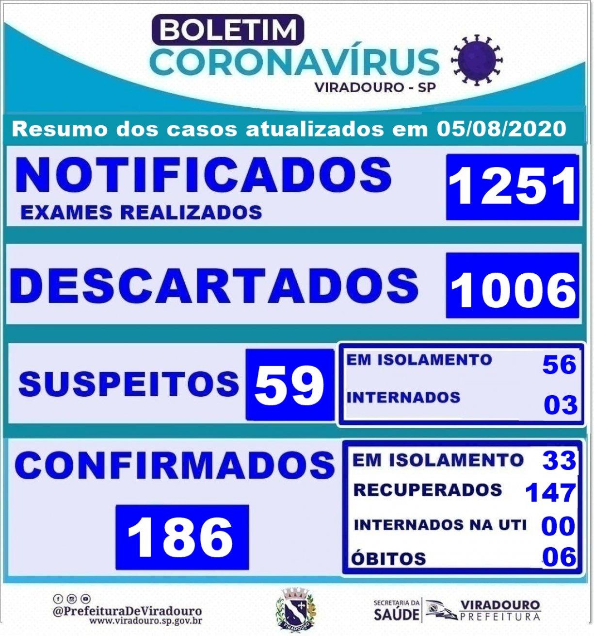 Boletim epidemiologico resumo dos casos atualizados em 05/08/2020