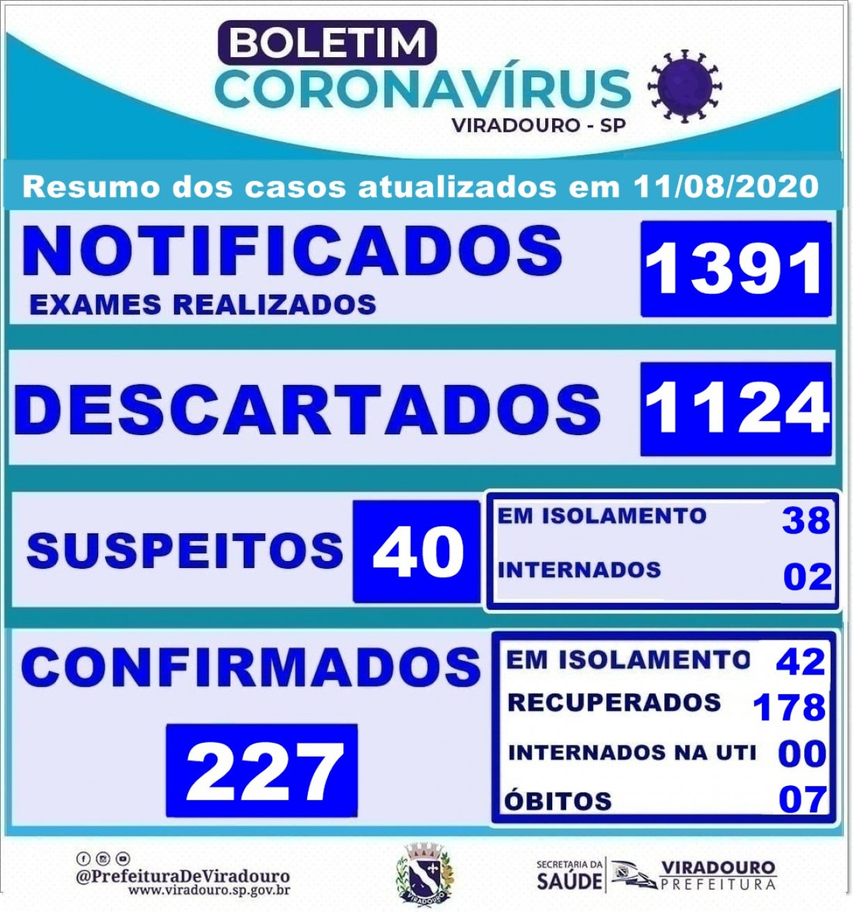 Boletim Epidemiológico Viradouro (Atualização 11/08/2020)
