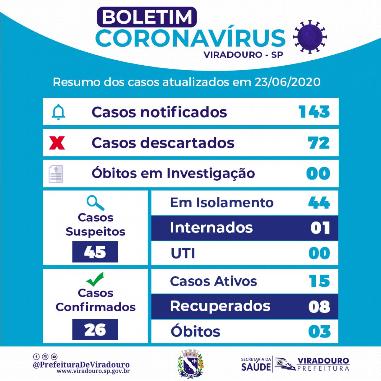 Boletim Epidemiológico Viradouro (Atualização 23/06/2020)